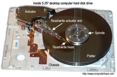 Inside a Disk Drive