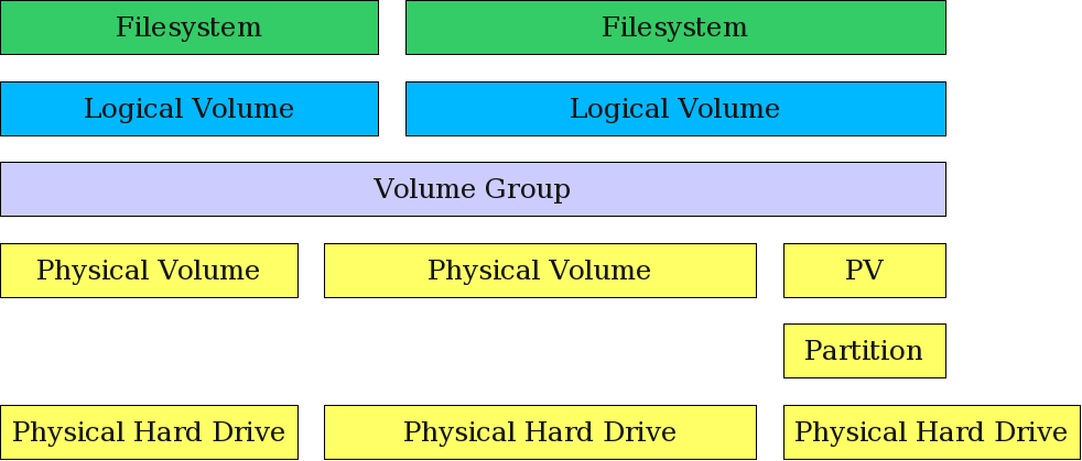 Logical Volume Management allows combining partitions and entire hard drives into Volume Groups.