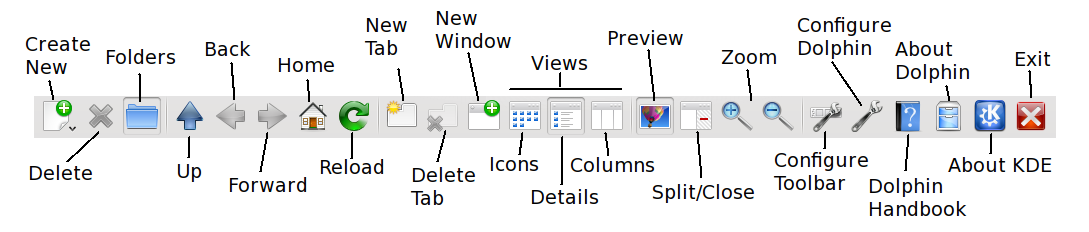 Figure 1: The Tool Bar provides ready access to many Dolphin features.