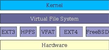 Figure 1: The Linux two-part filesystem software implementation.