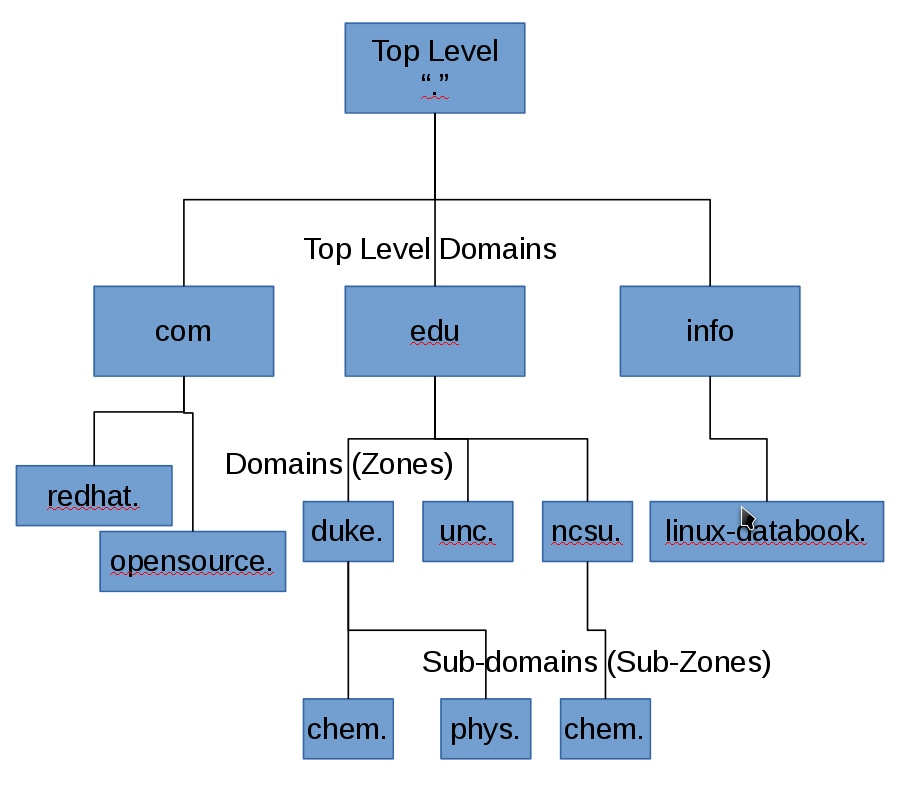 DNS Database structure
