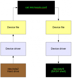Device File Data Flow